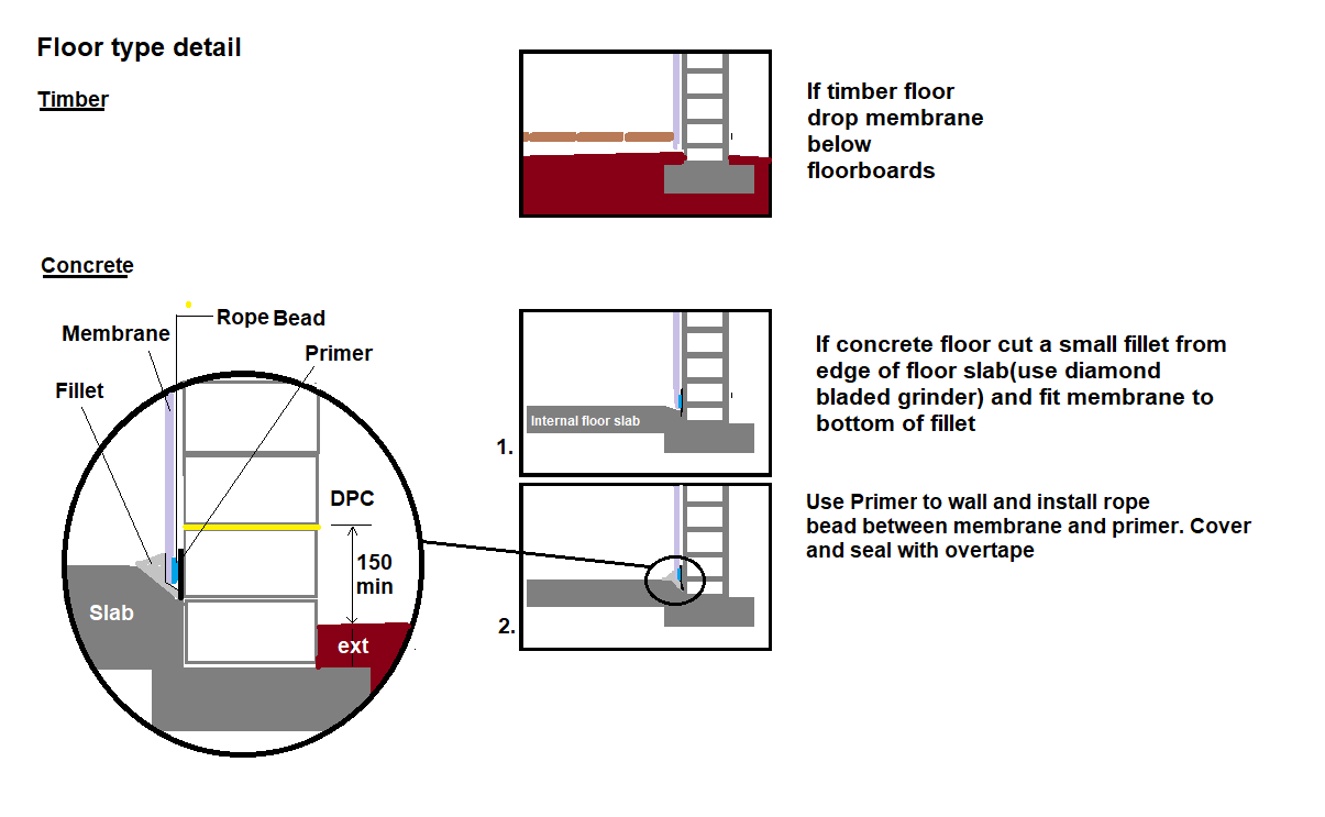 12. Floor finishing detail - How to fit cavity drain membrane – above ground damp proofing