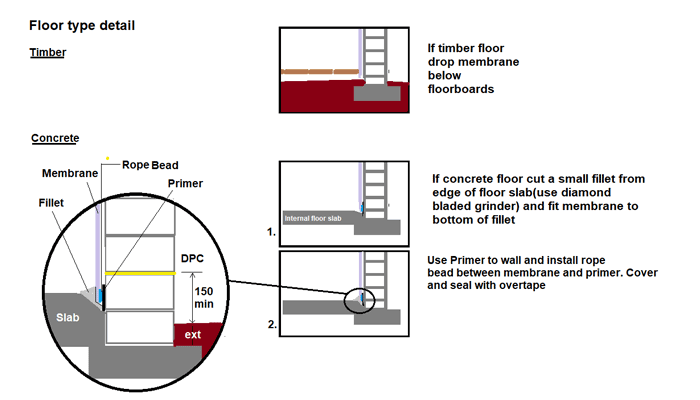 How to fit cavity drain membrane – above ground damp proofing