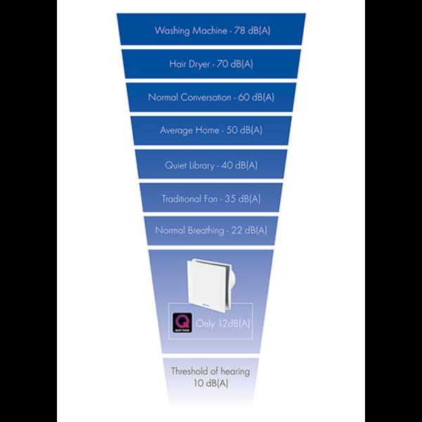 VENT-AXIA SILENT BATHROOM FAN SOUND CHART